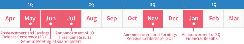 IR Calendar|Investor Relations|ACOM CO., LTD.