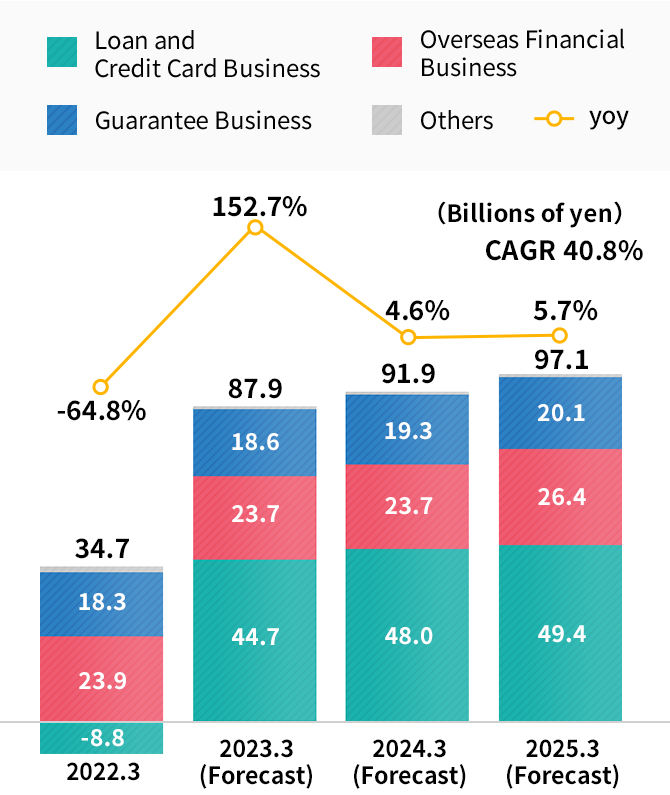Consolidated operating profit