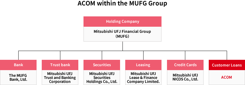 As a Member of the MUFG Group|Investor Relations|ACOM CO