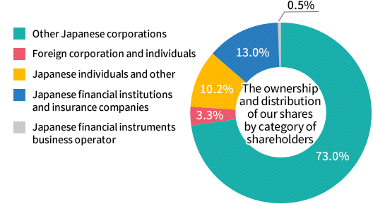 The Ownership and Distribution of Our Shares by Category of Shareholders