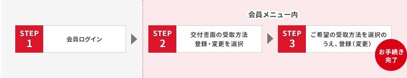 STEP1 会員ログイン、STEP 2 書面の受取方法(登録・変更)を選択、STEP 3 現在の登録情報を確認の上、登録(変更)