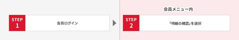 STEP 1 会員ログイン、STEP 2 「明細の確認」を選択