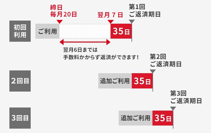 ja カード 締め日